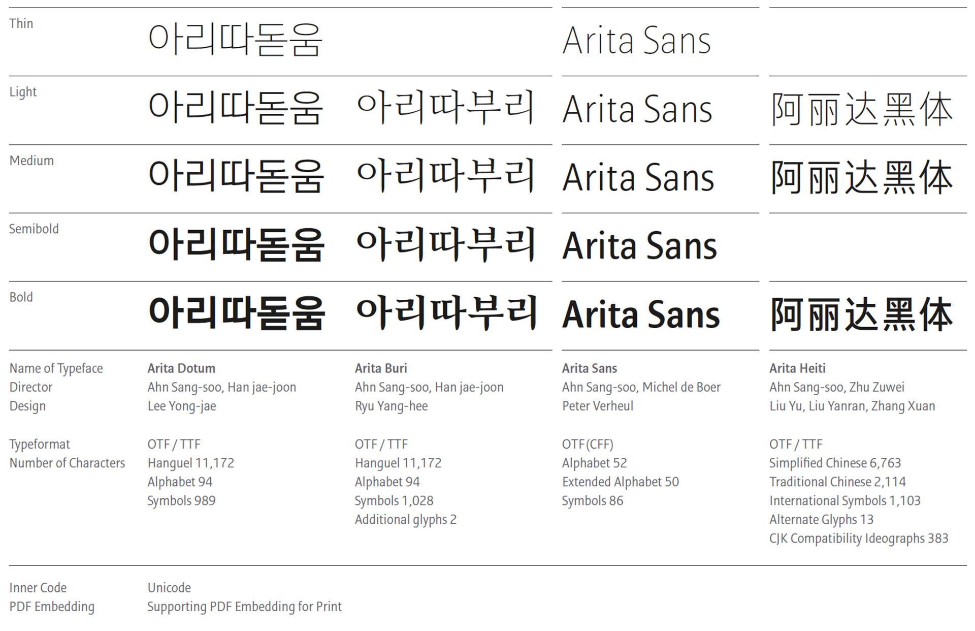 arita index image